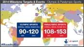 uk-sport-medal-targets-milestones-2014