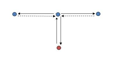 trun-drill