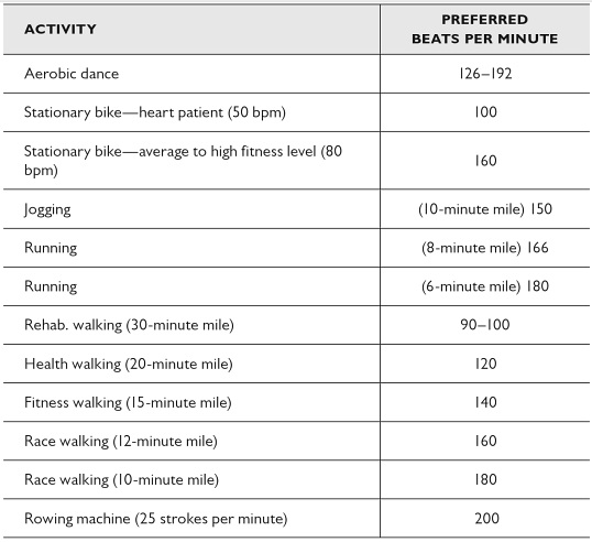 beats-per-minute-activities
