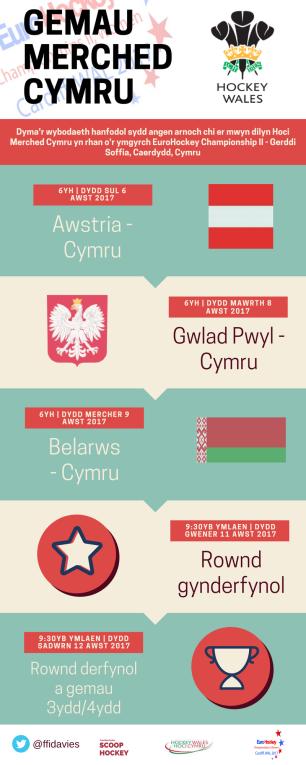gemau-merched-cymru-hoci