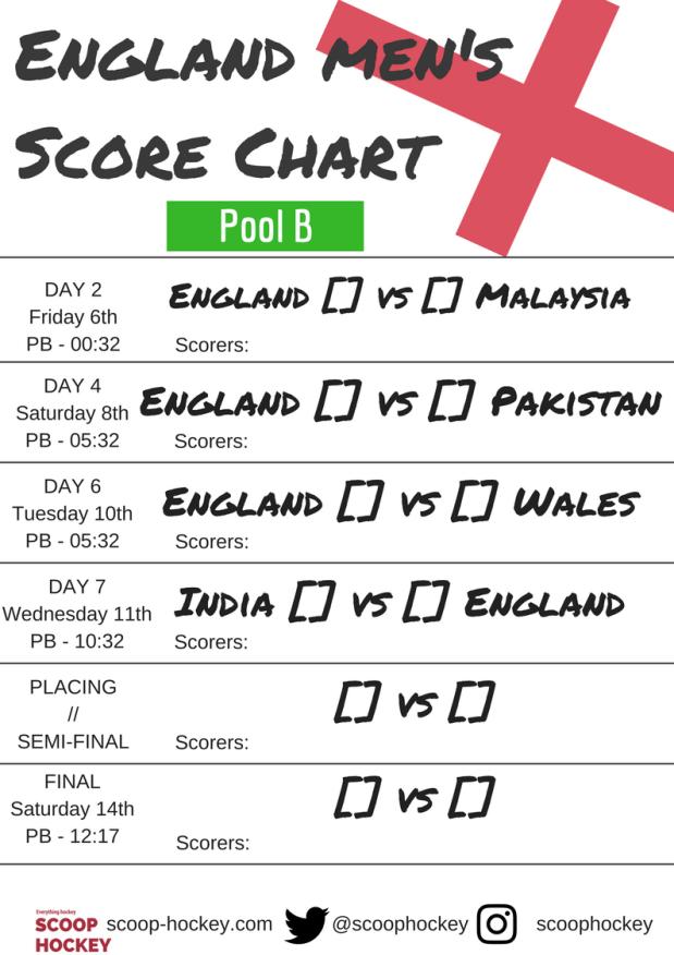 England Men's Score Chart